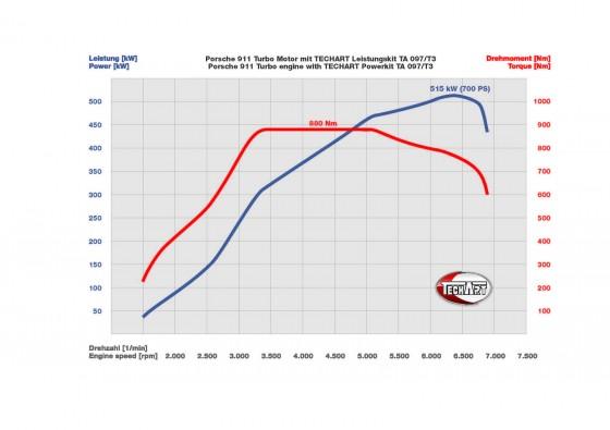 Techart Porsche Turbo Horsepower Graph